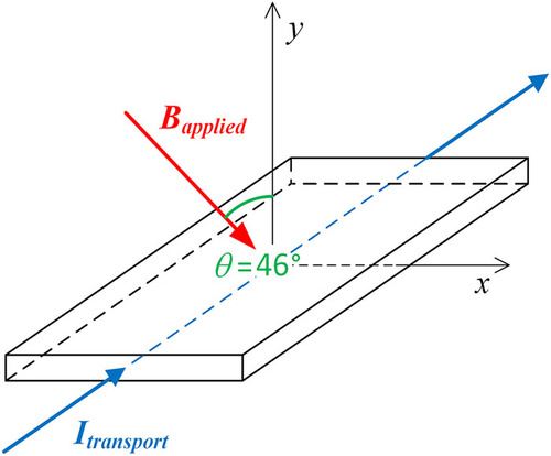 Polar projections for big data analysis in applied superconductivity