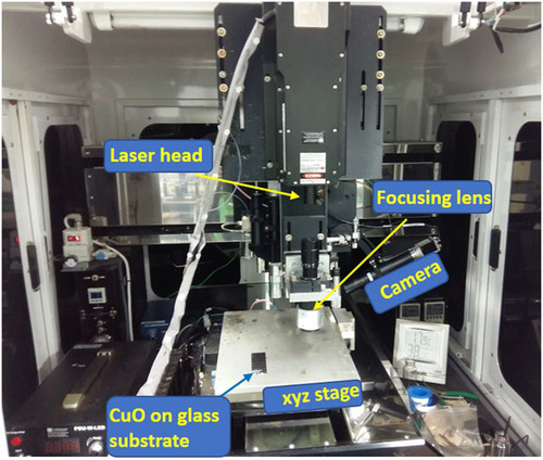 Green laser sintering of copper oxide (CuO) nano particle (NP) film to form Cu conductive lines