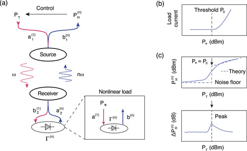 Control of wireless power transfer to a bioelectronic device by harmonic feedback