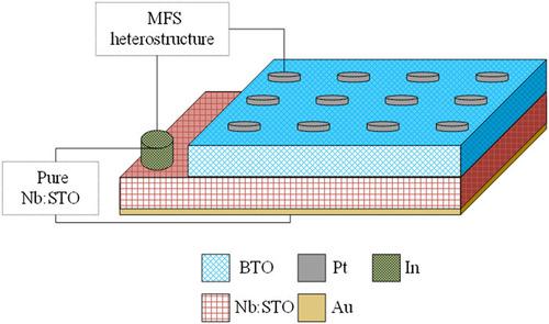Flexoelectricity in a metal/ferroelectric/semiconductor heterostructure